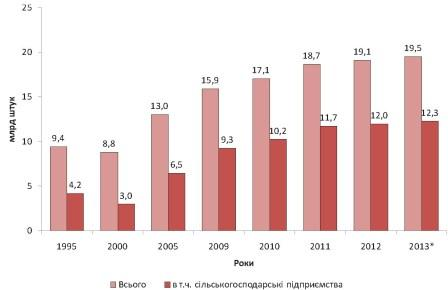 Динаміка виробництва яєць в Україні