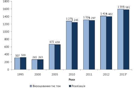 Динаміка вирощування та реалізації птиці в Україні